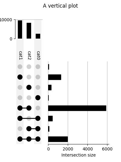http://upsetplot.readthedocs.io/en/latest/_images/sphx_glr_plot_vertical_001.png