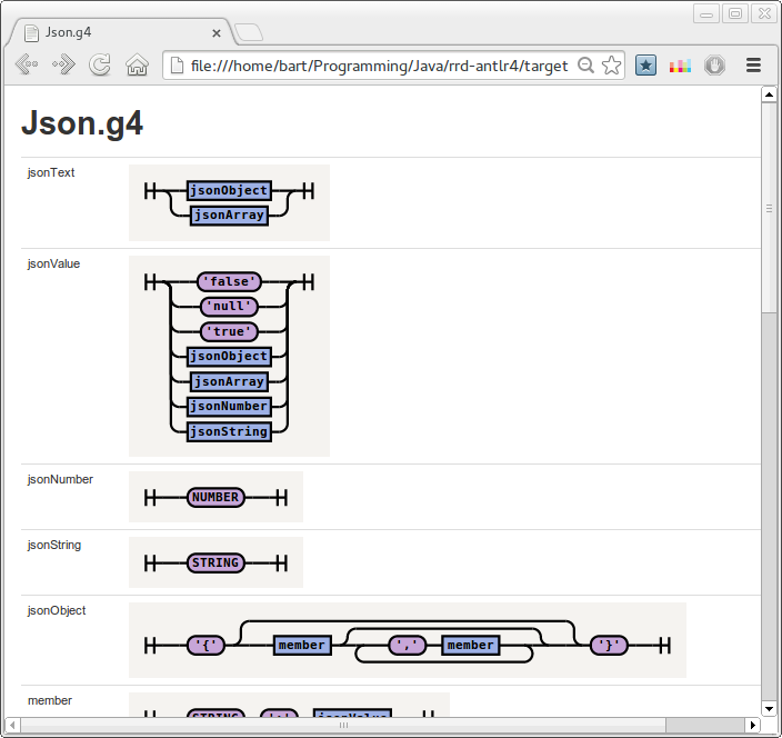 json diagrams