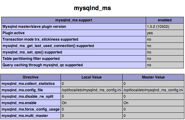 MySQLnd Status