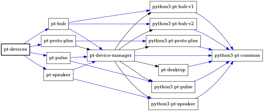 Dependency tree for pi-top device software