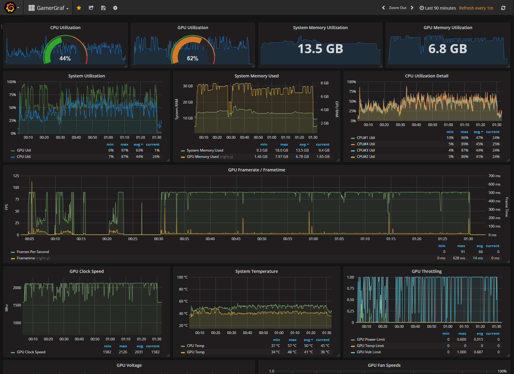 GitHub - ragesaq/gamergraf: slick grafana, graphite and