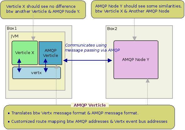 vertx-amqp-service/index adoc at master · vert-x3/vertx-amqp
