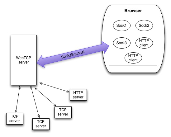 how to securly have node server connect to remote db