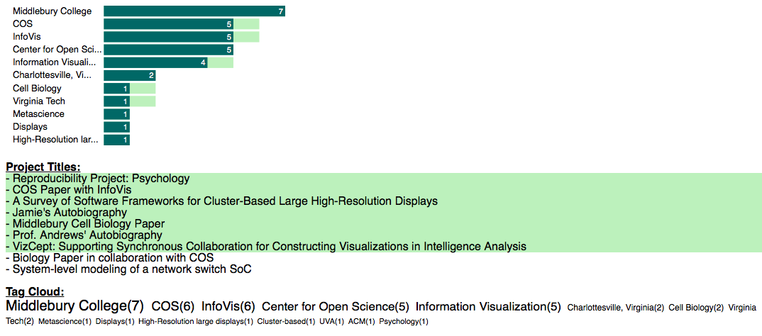 Screenshot from visualization