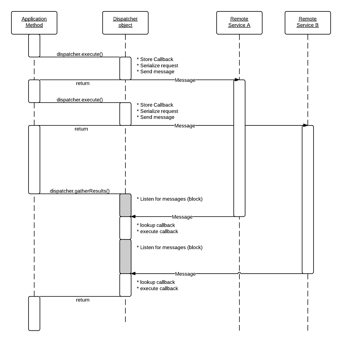 Image of control flow