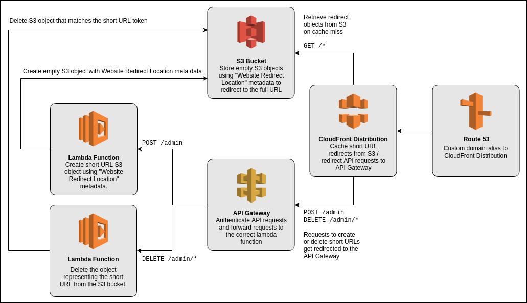 AWS Lambda Short URL Generator - Approach Overview