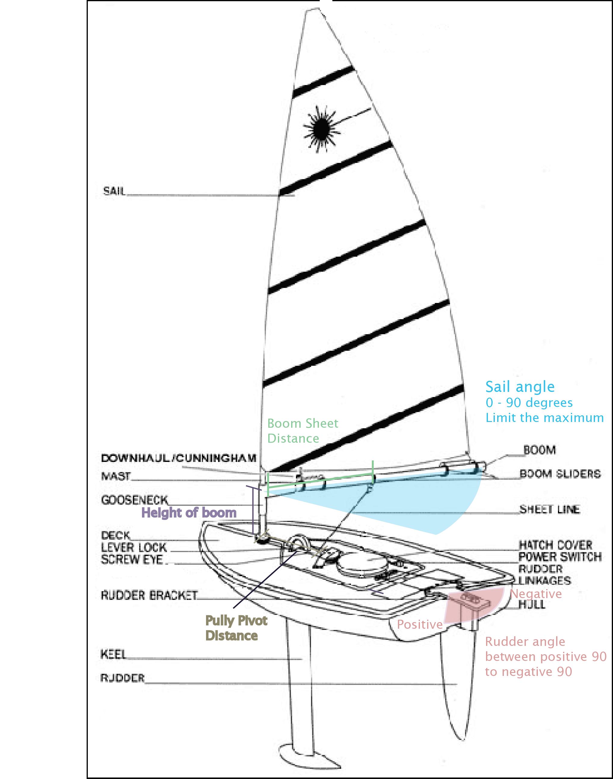 Naming Conventions Maritime Robotics Student Society Sailing Robot Sailboat Mast Wiring Diagram Figure