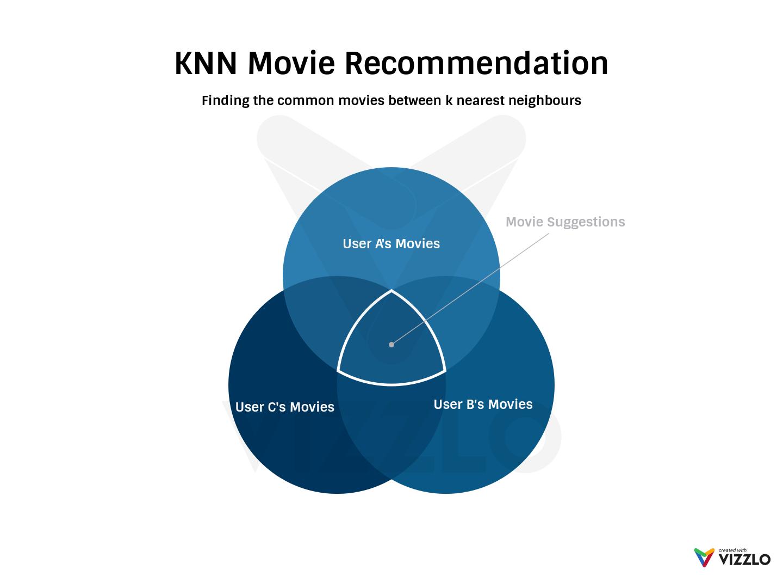 GitHub - amitab/Recommendare: A python based hybrid recommendation