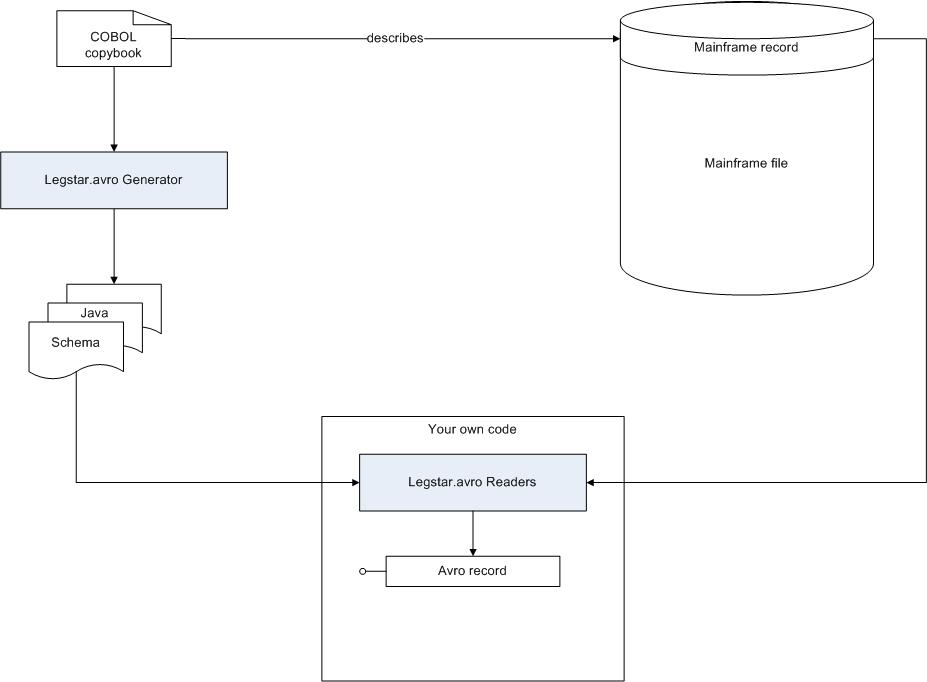 GitHub - legsem/legstar avro: A COBOL to Apache Avro translator