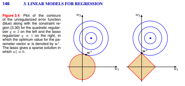 another visual explanation of regularization
