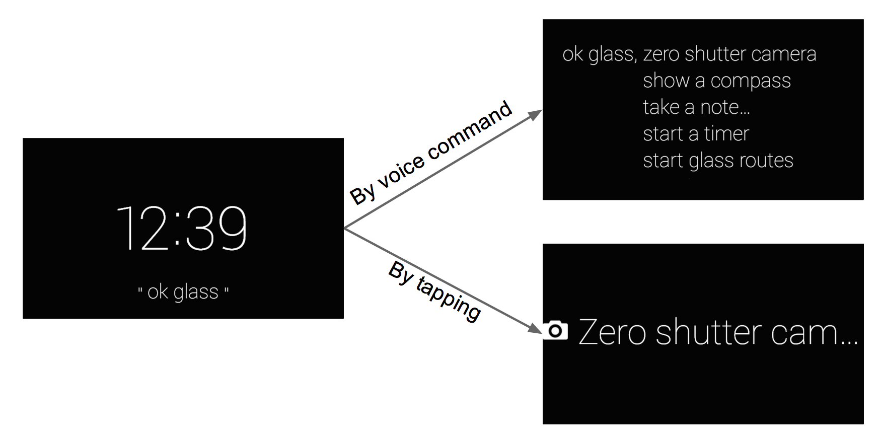 Github Zshibazero Shutter Camera A Native Google Glass Application