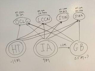 HT/IA/GB Relationship Diagram