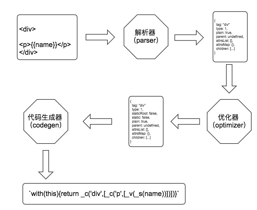 编译原理整体流程图