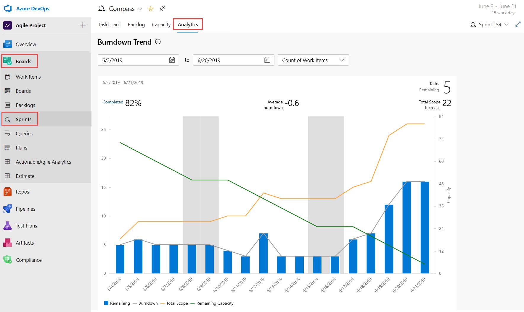 Analytics tab in Sprint hub