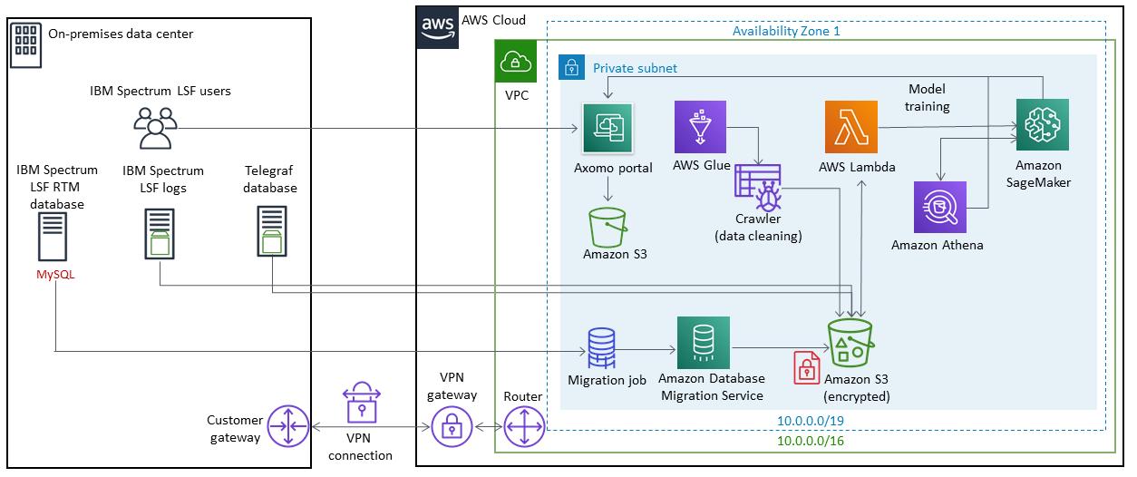Quick Start architecture for Axomo on AWS