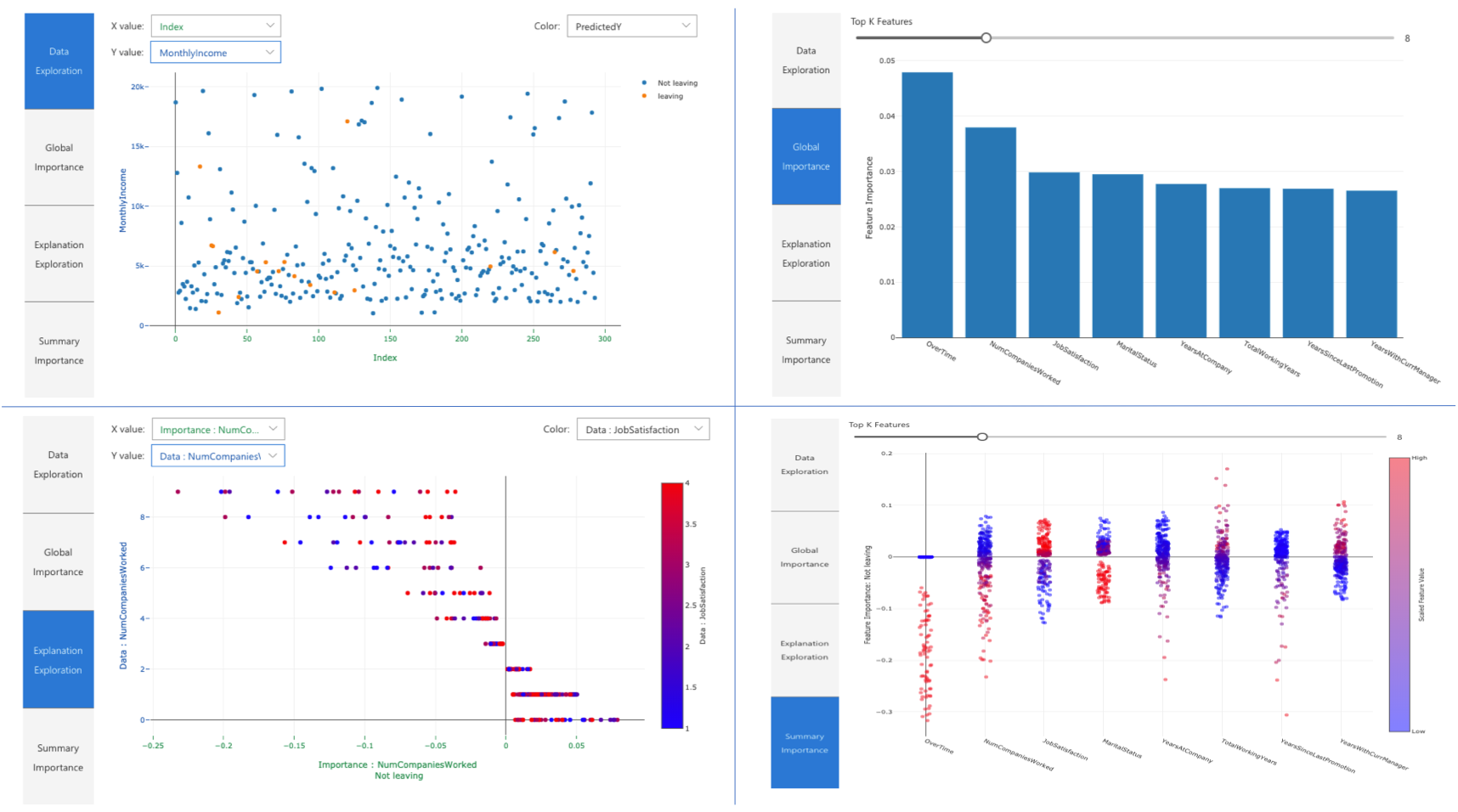 Visualization Dashboard Global