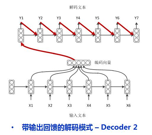 model - 2: encoder-decoder with feedback