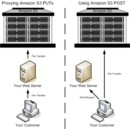 amazon s3 browser post