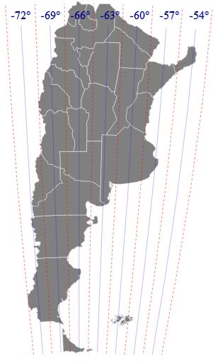 Fajas Gauss Kruger Argentina