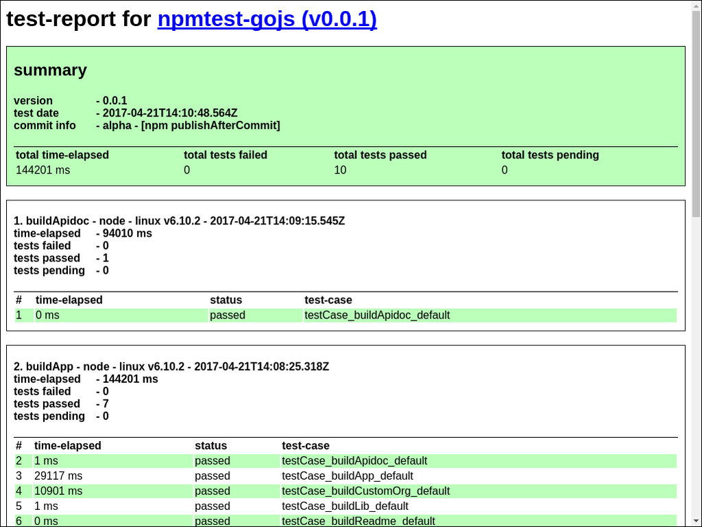 npmtest-gojs 0 0 1 on npm - Libraries io
