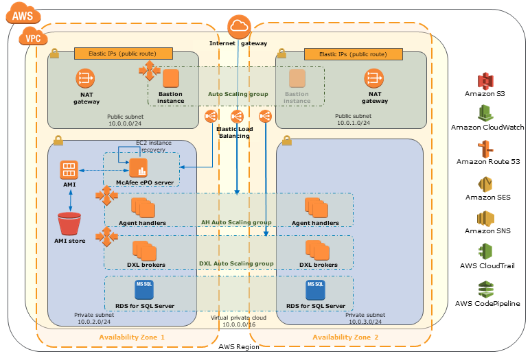 Quick Start architecture for McAfee ePO on AWS Cloud
