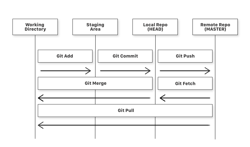 Diagram of a simple Git Workflow