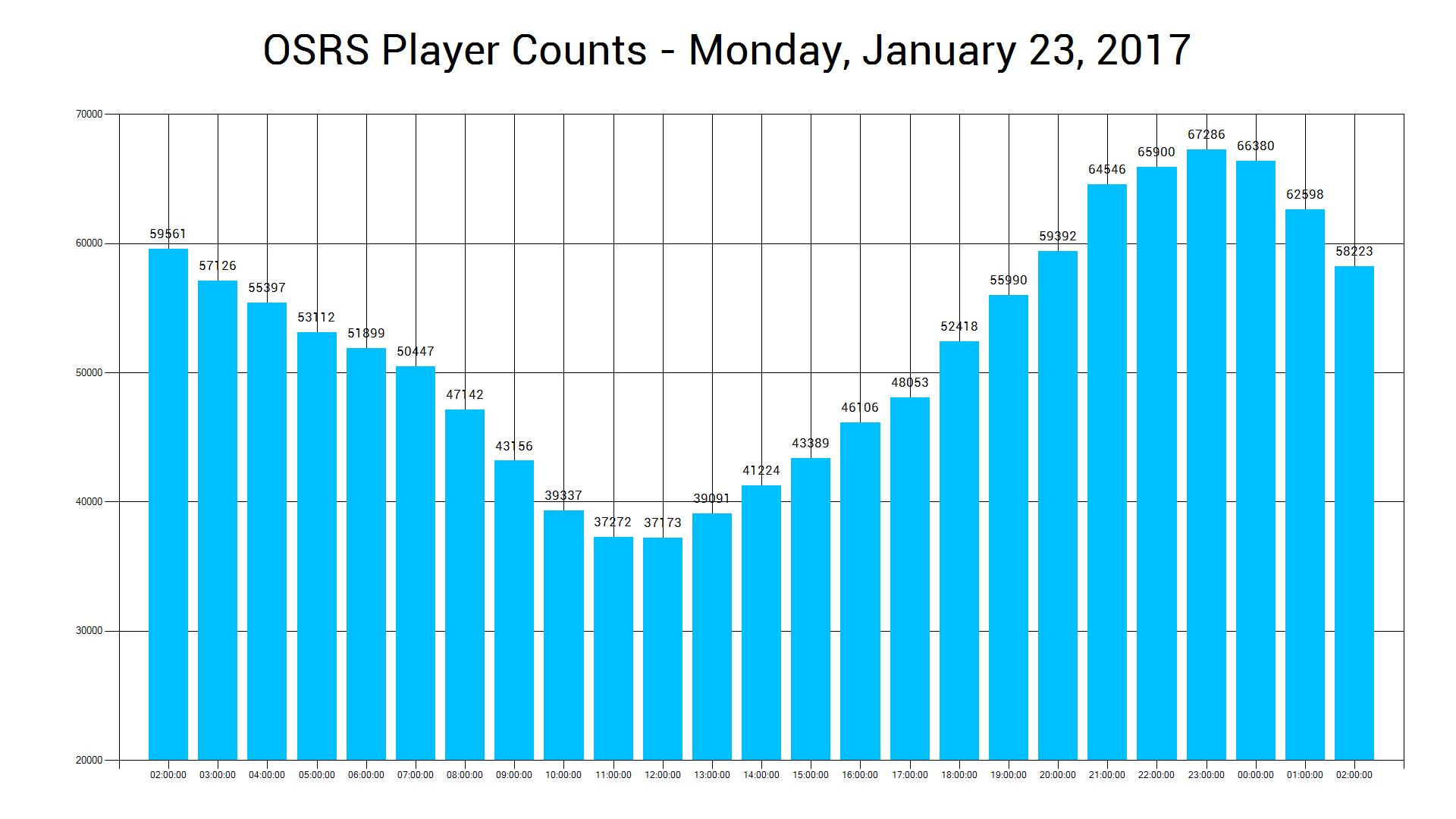Github Eklypss Osrsplayercounttracker Osrs Player Count Tracker Tool