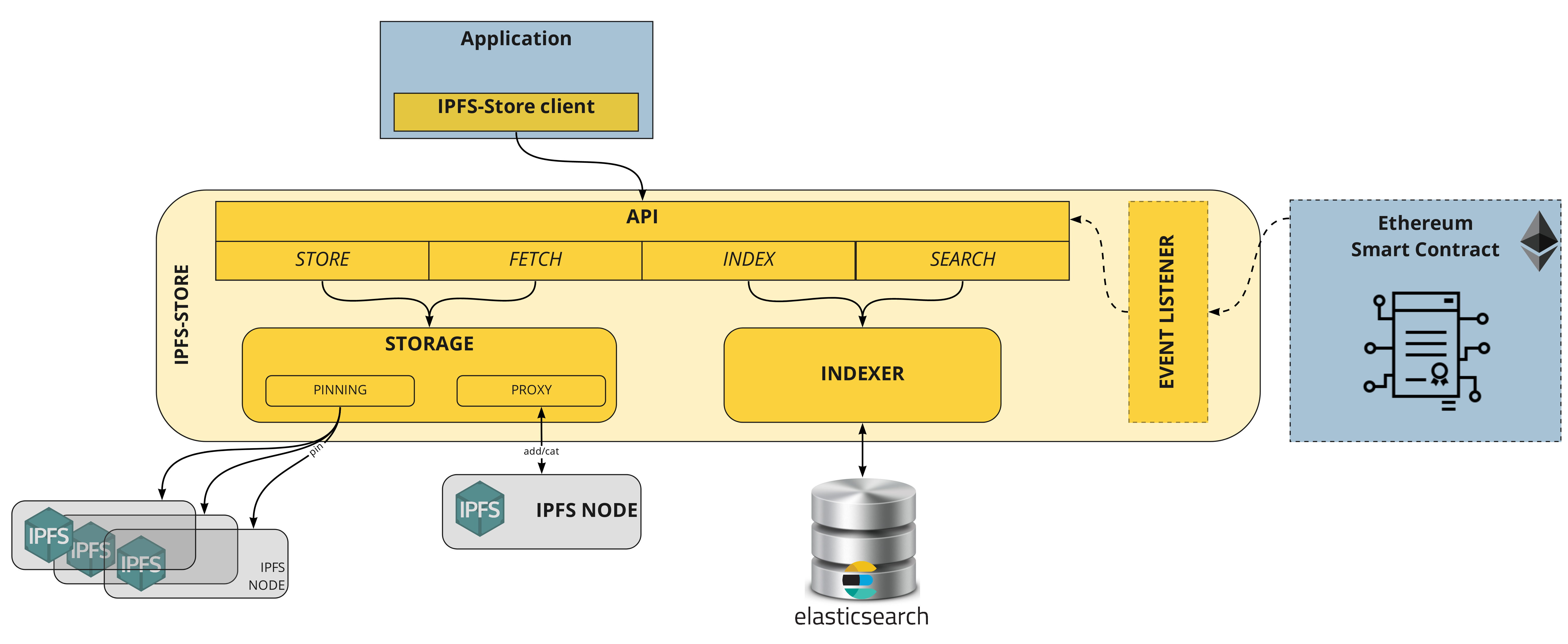 IPFS-Store-_architecture.jpg