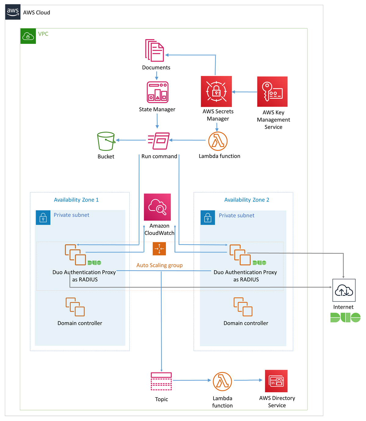 Quick Start architecture for Duo MFA for AWS Directory Service on AWS