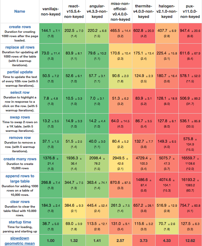 Table of benchmarks comparing rendering speed of similar libraries