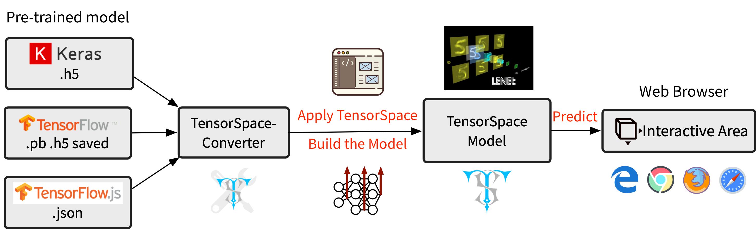 GitHub - tensorspace-team/tensorspace-converter