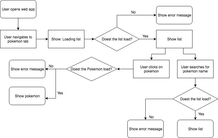 Interaction between user and web app