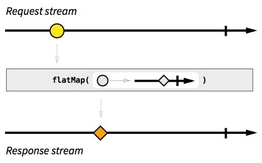 flatMap để giảm số chiều của stream