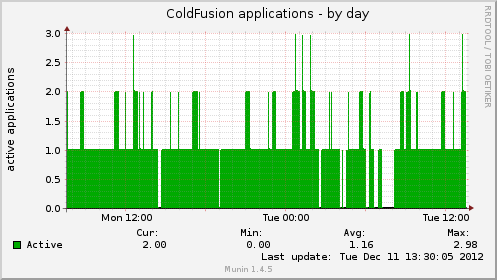 ColdFusion Applications