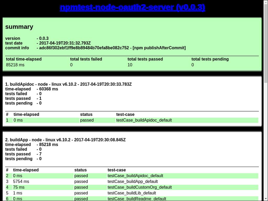 npmtest-node-oauth2-server 0 0 2 on npm - Libraries io