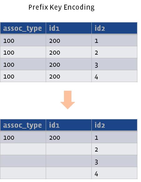 Prefix key encoding