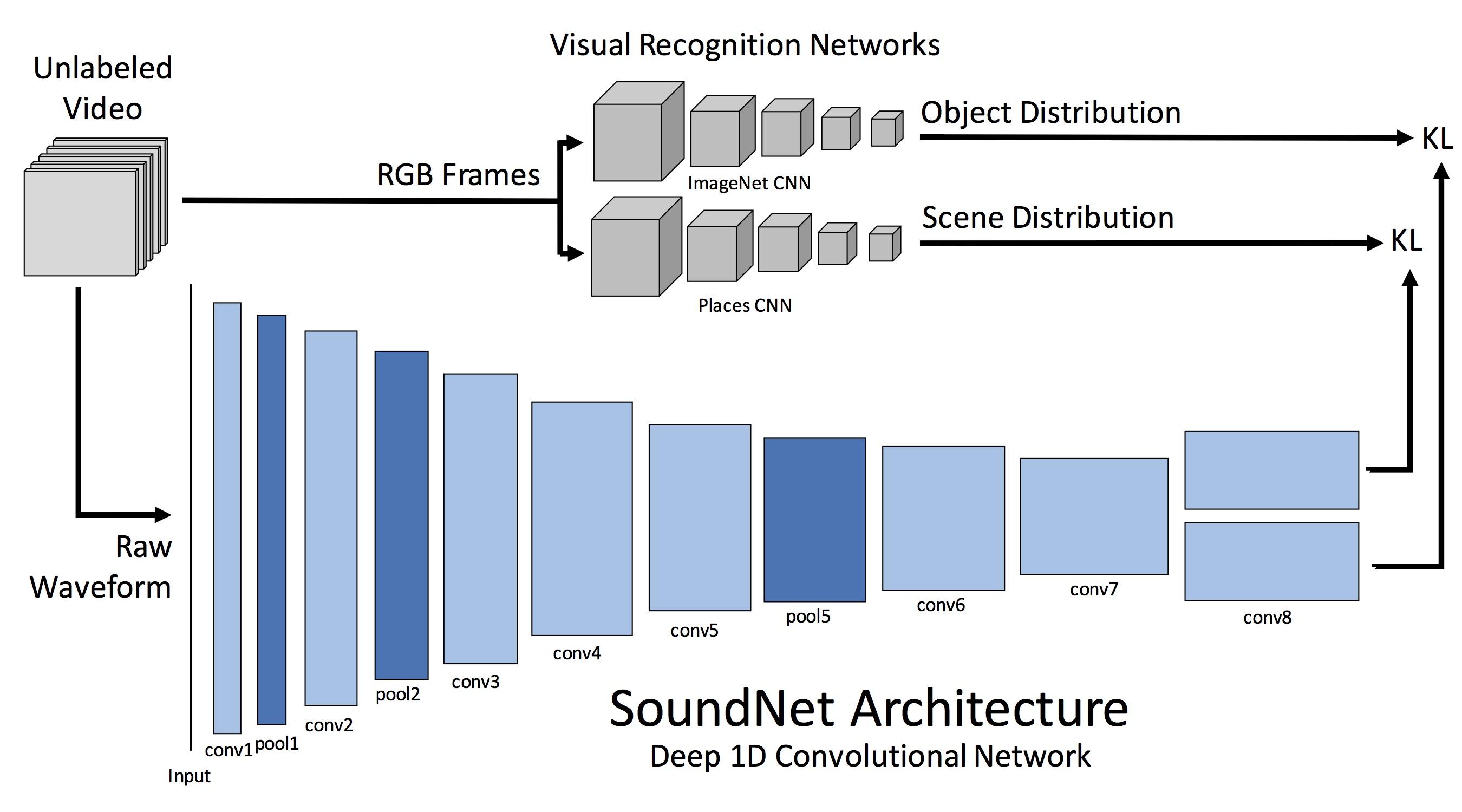 GitHub - cvondrick/soundnet: SoundNet: Learning Sound