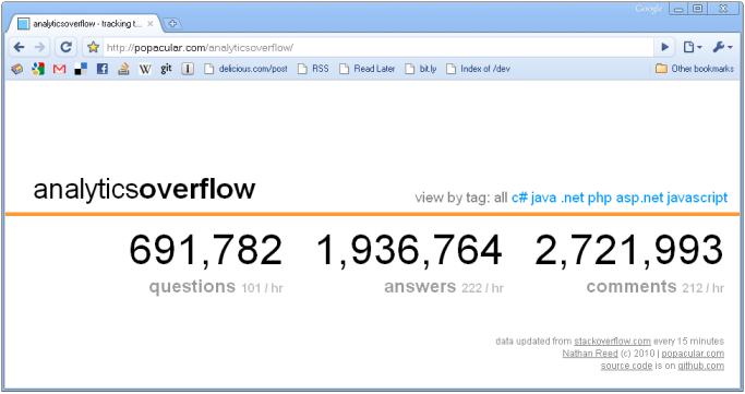 analyticsoverflow