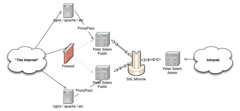 Network Map: Advanced