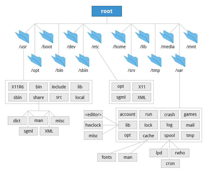 Linux Filesystem Github