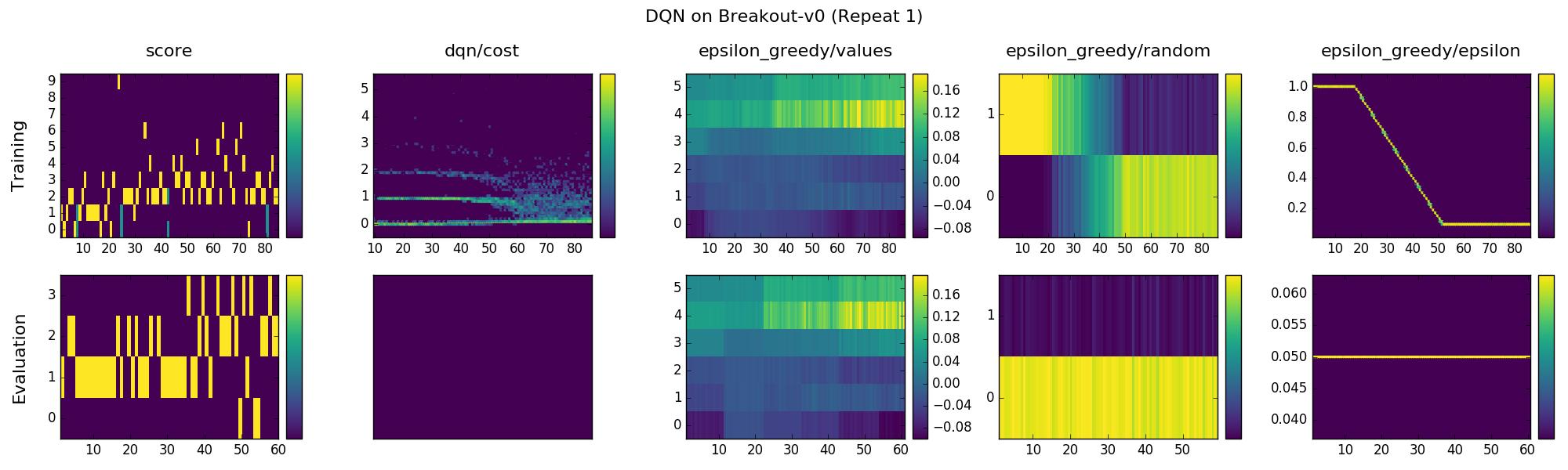 DQN statistics on Breakout