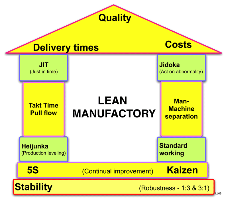 Tips On Agile 16 Lean Manufacturing Md At Master 183 Mkordas Tips On Agile 183 Github