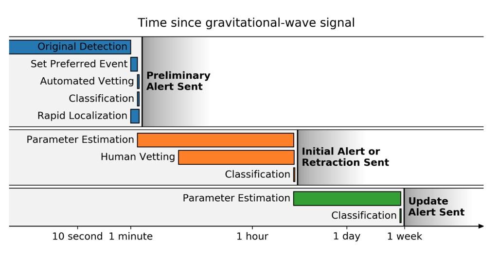 LV Alert Timeline<br>Image Credit: LVEM User Guide