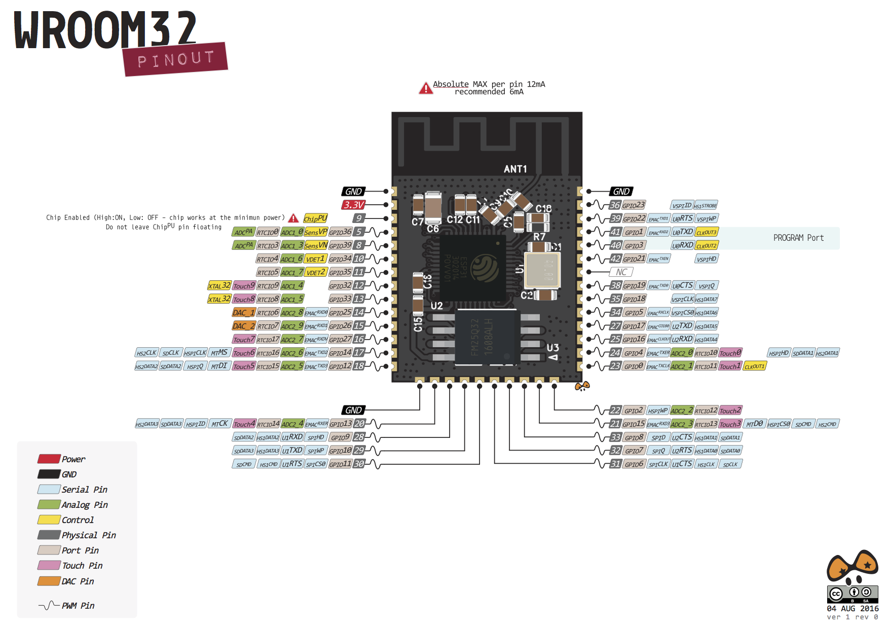 Pin Assigment For Uart In Esp32 Issue 137 Eerimoq Simba Github Diagram