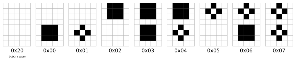 CGRAM defined for turning the 16x2 alphanumeric screen into 16x4 graphical matrix