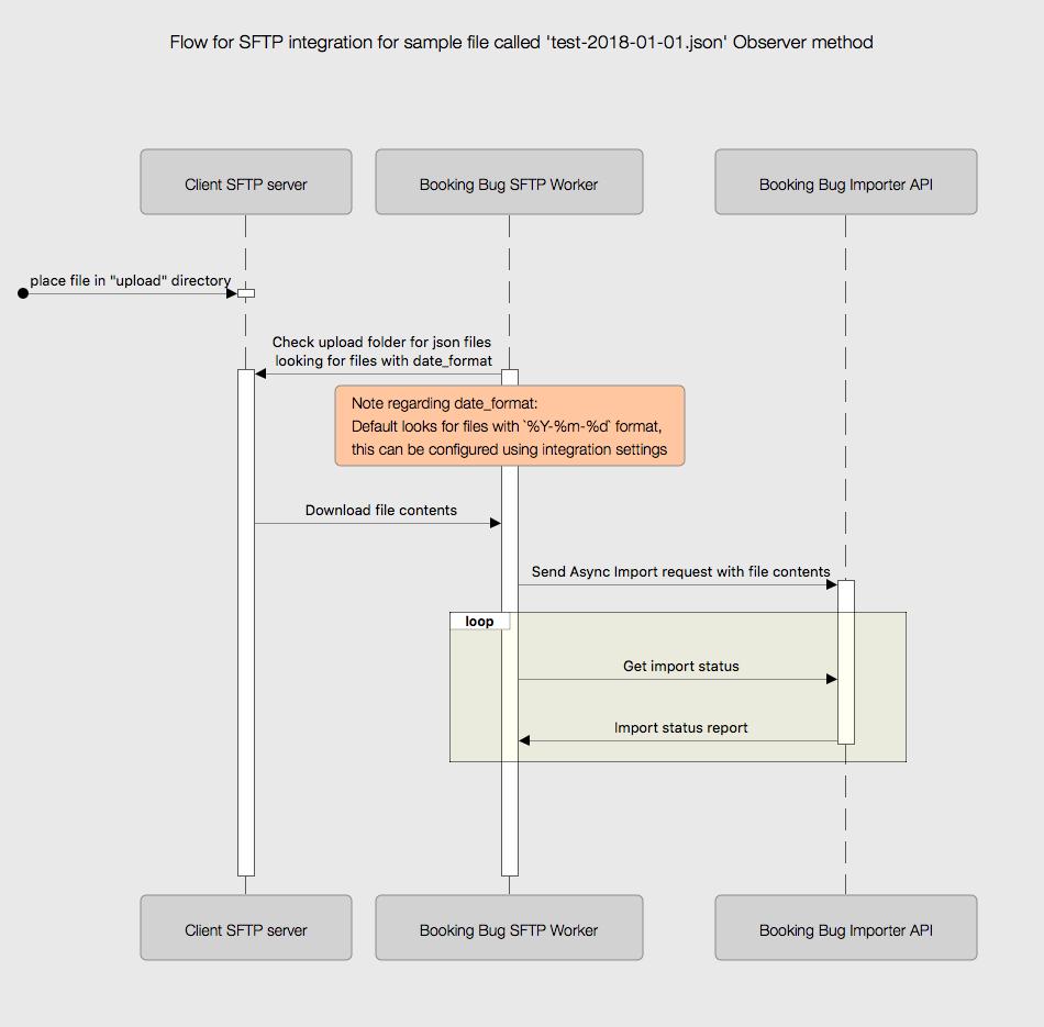 How to setup SFTP for local integration testing · BookingBug