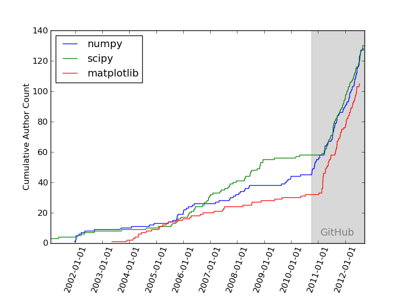 The impact of GitHub (Used with permission of the author, Jake VanderPlas)