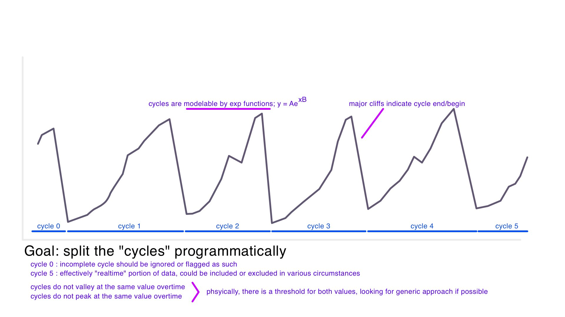 example image of cycles