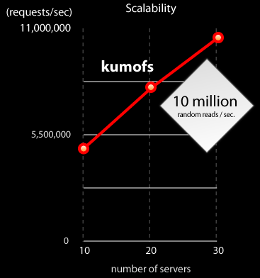 Scalability of kumofs