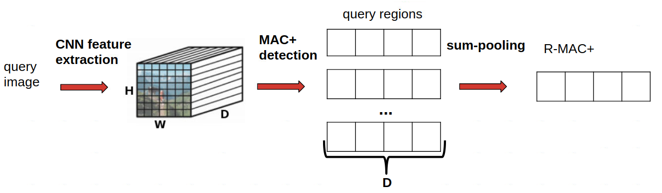 query phase